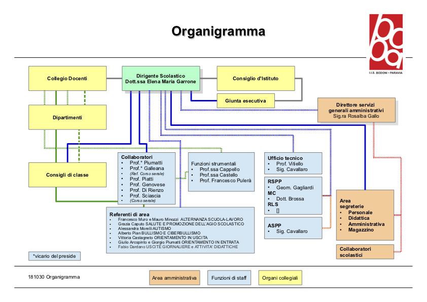 Organigramma scuola